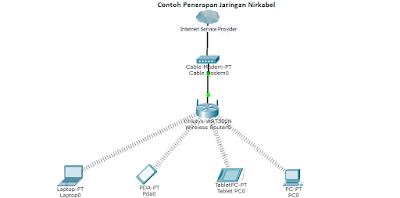 Pengertian jaringan nirkabel wi fi dengan segala kelebihan dan remote tv wi fi bluetooth merupakan sedikit contoh dari jaringan nirkabel ini ccuart Choice Image