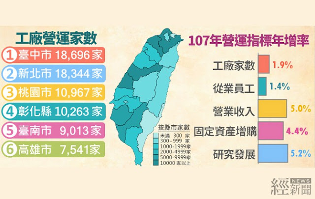 107年工廠營收17.5兆元 為歷年第2高