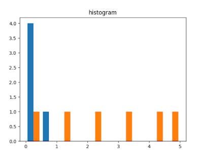 matplotlib histogram