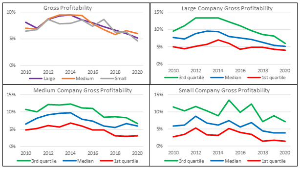 Base rates - gross profitability