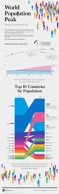 The World Population in 2100, by Country