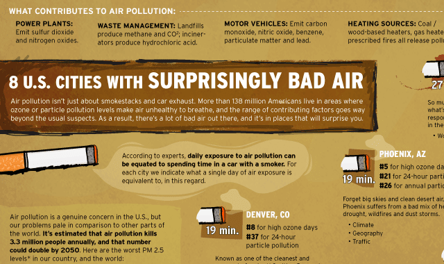 The US Cities With Shockingly Bad Air Quality
