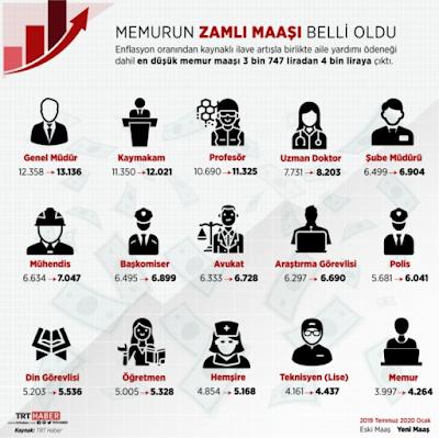 2021 Kamu ve Özel Sektör Çalışan Maaşları Ne Kadar Oldu? Asgari Ücret ve İşsizlik Ne Durumda?