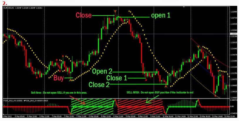 Signal forex akurat profit pasti