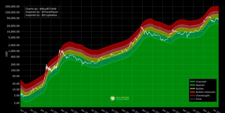 bitcoin fiyat artış grafiği, bitcoin yükseliş grafiği, btc usd