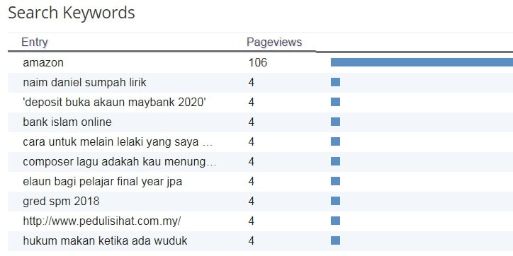 search keywords blog februari 2020