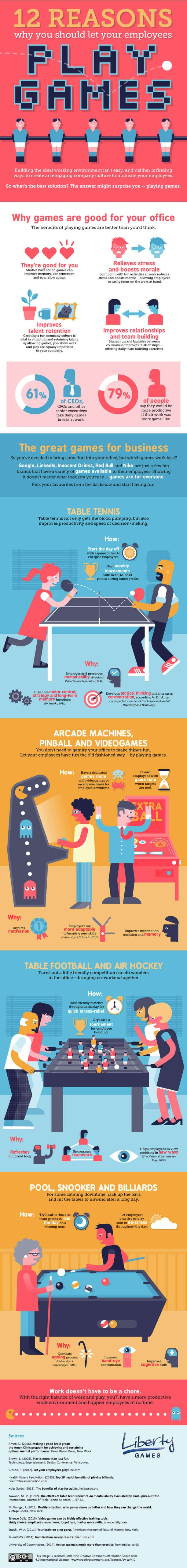 12 Reasons Why You Should Let Your Employees Play Games #infographic