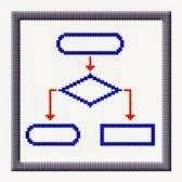 Hallar el Máximo Común Divisor (M.C.D) - Pseudocódigo y Diagrama de Flujo