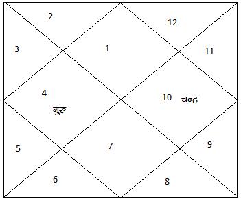 Kundali6