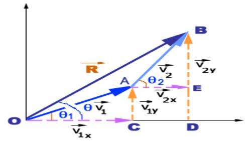 Basics of Vectors (English)