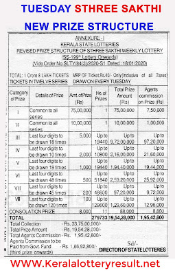 Sthree Sakthi  Prize Structute 2020, Which lottery is best in Kerala, prize structure of all Kerala State Lotteries, Kerala lottery results