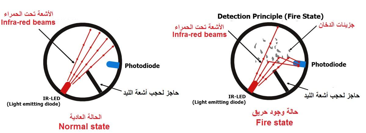 انواع كواشف الدخان حساس الدخان الضوئي optical smoke detectors