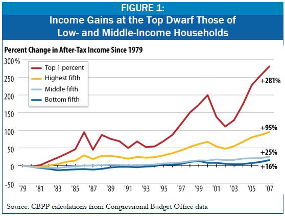 economic inequality - photo #27