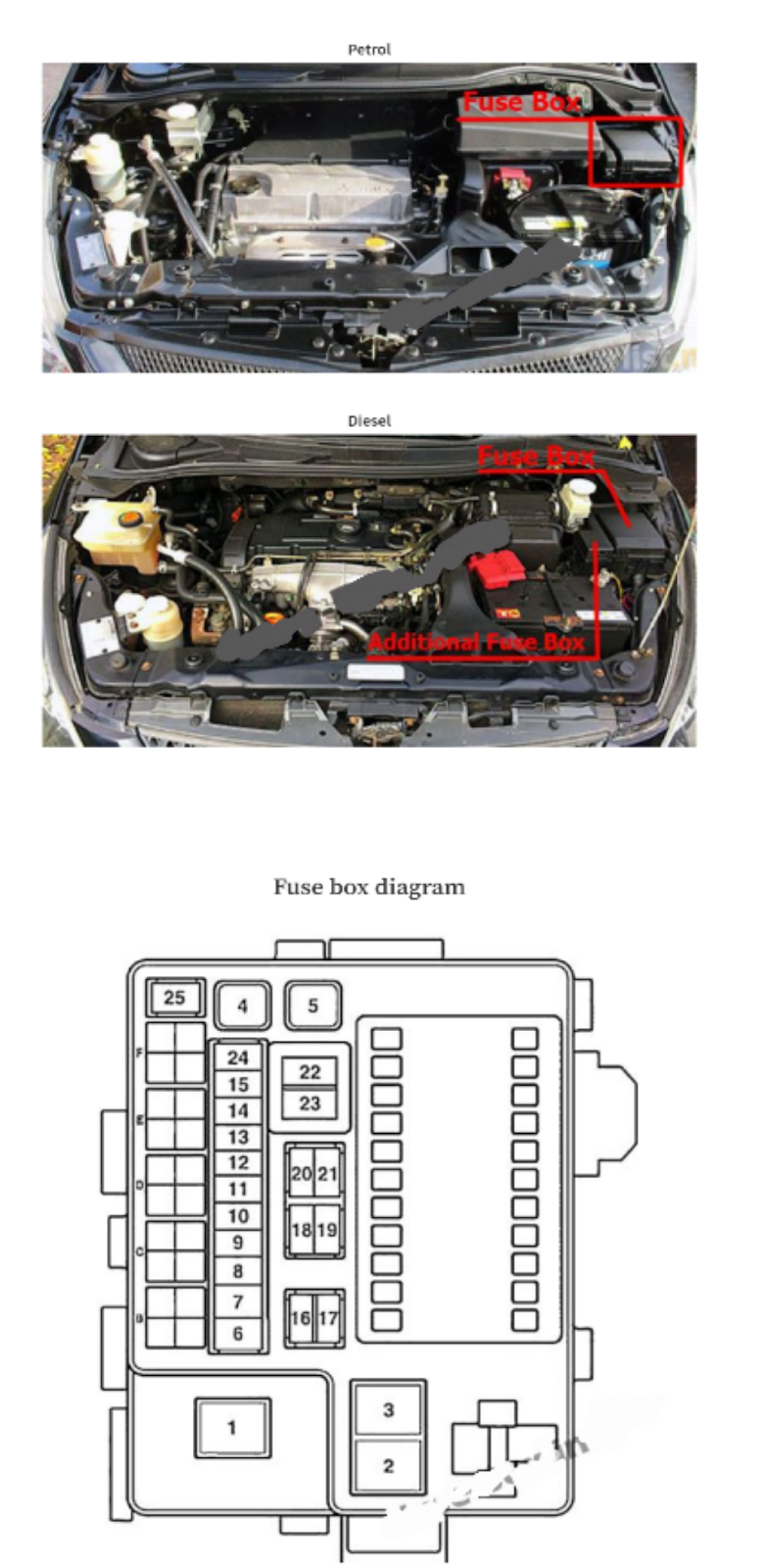 Letak Sekring Mitsubishi Grandis 2003