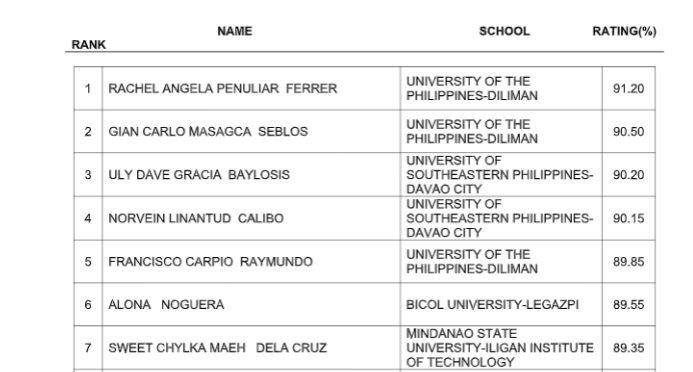 FULL RESULTS: August 2019 Mining Engineer board exam list of passers, top 10