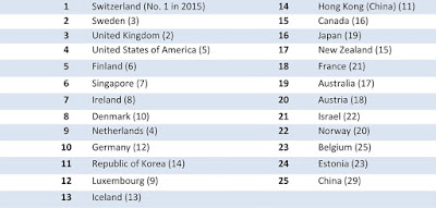 Source: Global Innovation Index. Top rankings for the Global Innovation Index.