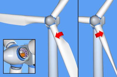 Système de mise en drapeau des pâles d'éoliennes destiné à assurer la sécurité en cas de vent violent