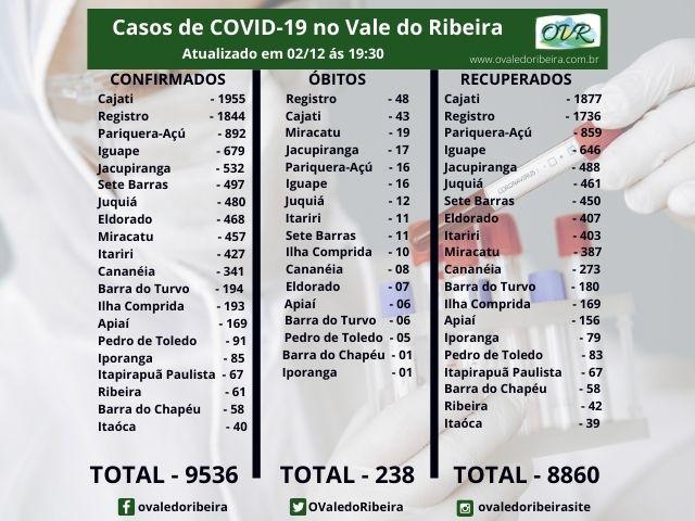 Vale do Ribeira soma 9536 casos positivos, 8860 recuperados e 238 mortes do Coronavírus - Covid-19