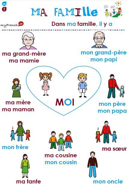 افراد العائلة بالفرنسية