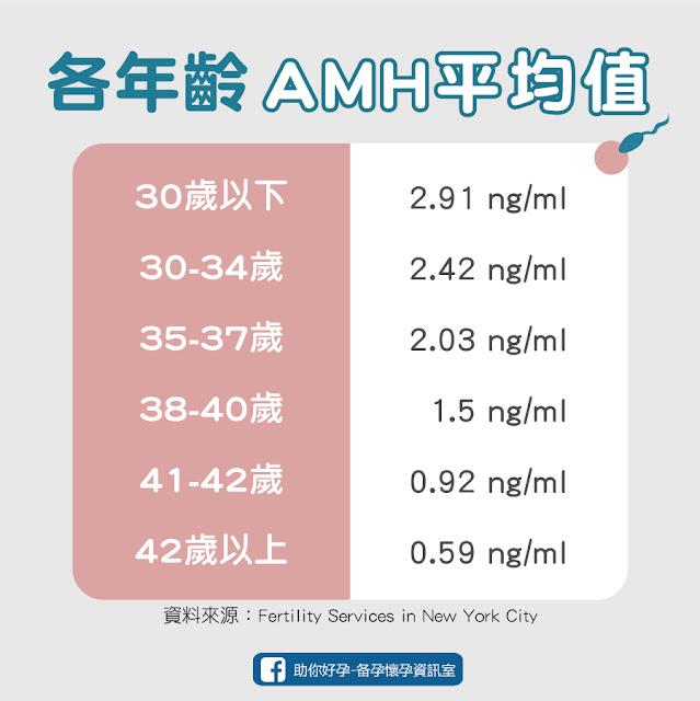 各年齡相對應的AMH數值