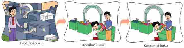 Produksi Distribusi dan Konsumsi Buku
