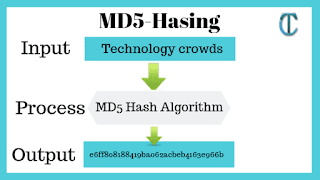How to compute MD5 Hash (Message-Digest algorithm 5) using Cryptography?