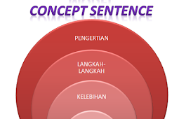 Model Pembelajaran Concept Sentence (Pengertian, Langkah-langkah, serta Kelebihan dan kelemahan)