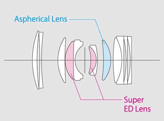 Оптическая схема объектива Fujinon GF 80mm f/1.7 R WR