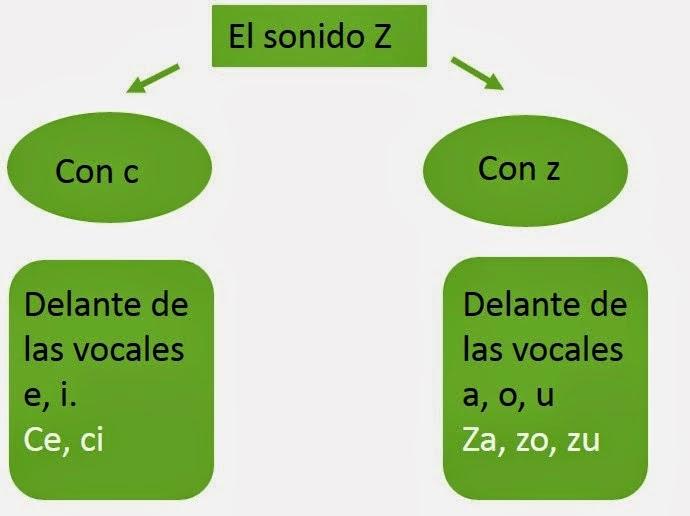 Resultado de imagen de ortografia la c y la z