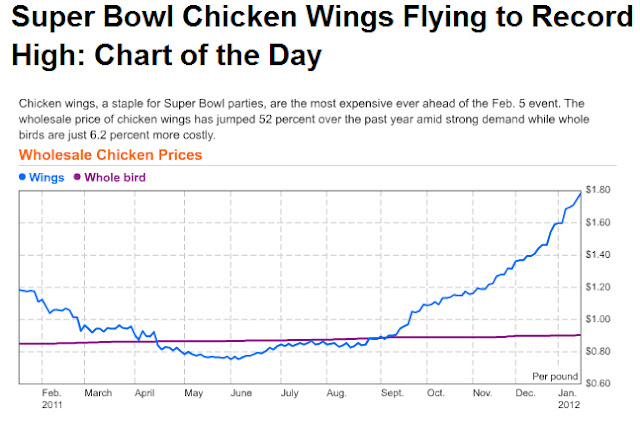 ALL THINGS WINGS - Wing Reviews: January 2012