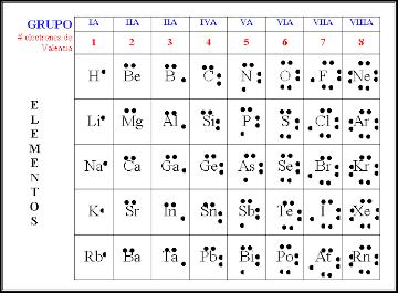 Tabla de electrones de valencia
