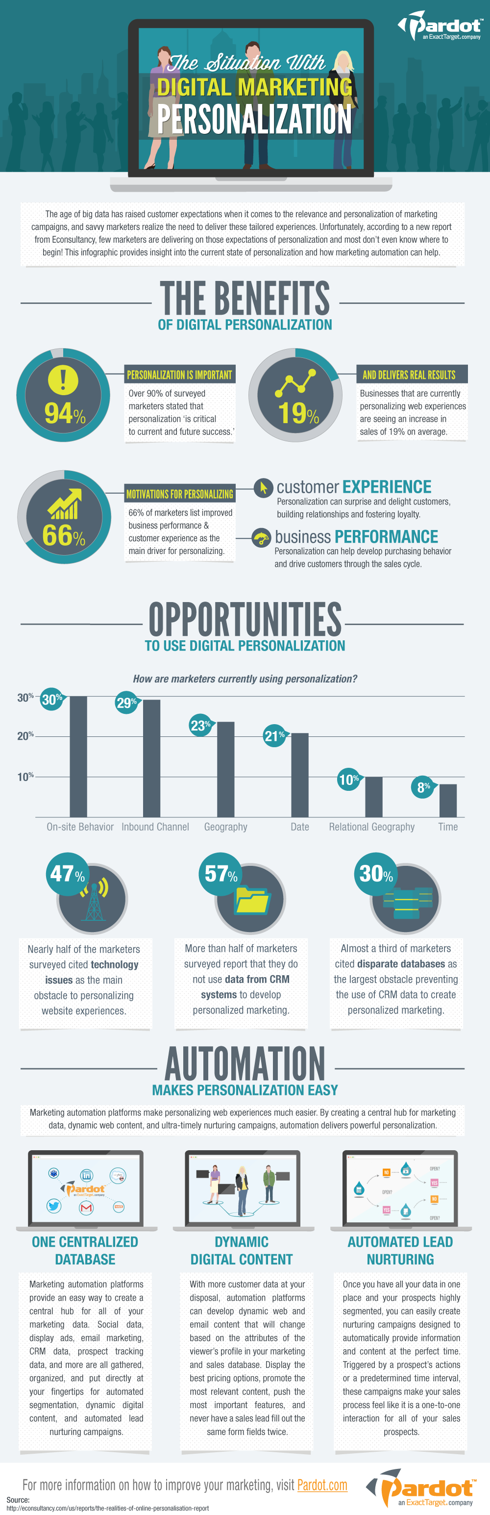 The Situation With Digital Marketing Personalization And Automation #infographic