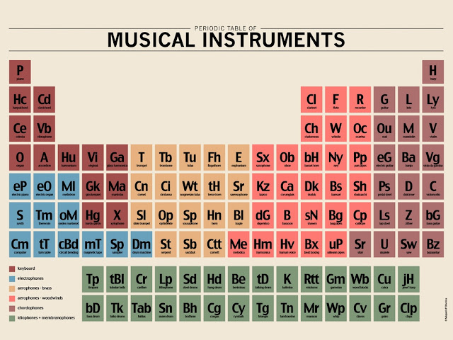 Matrixsynth The Periodic Table Of Musical Instruments By Miguel