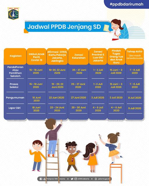 JADWAL PPDB SEKOLAH DASAR (SD) DKI JAKARTA