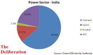 Power Sector - India