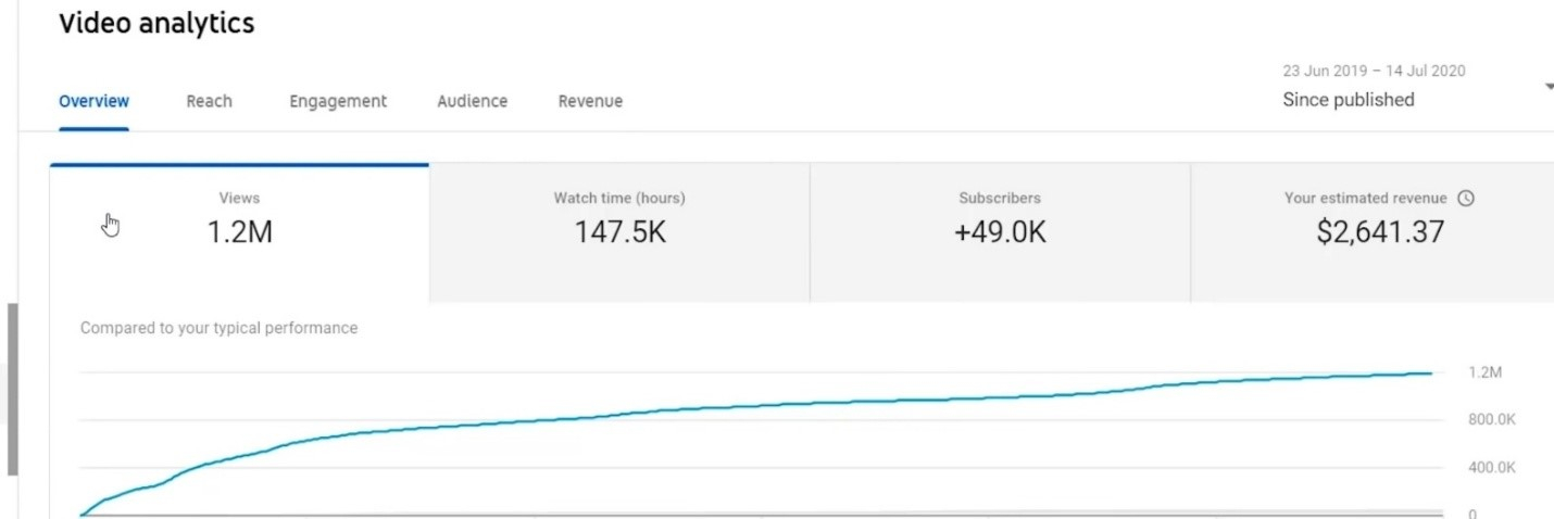 How Much does YouTube Pay You for 1 Million Views
