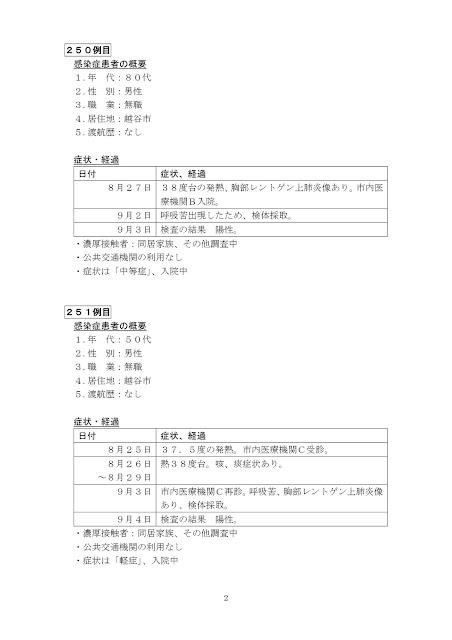 新型コロナウイルス感染症患者の発生について(9月4日発表)