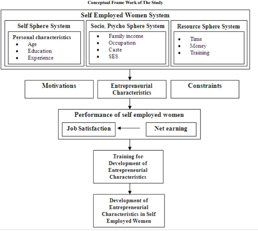 women entrepreneurship pdf