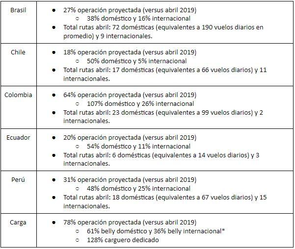 Estimación Operación grupo LATAM- Abril 2021