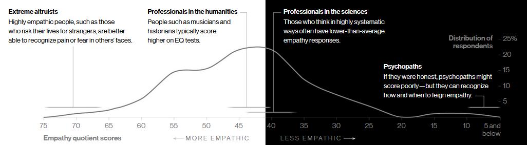 diagram kadar empati seseorang