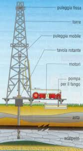 Scambio CFD Energia | ALB