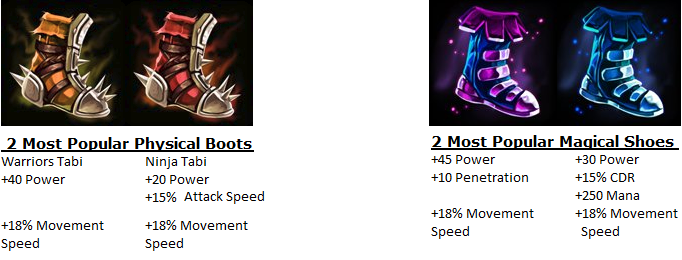 Some Form Of Shoes Boots Should Be A Part Your Build No Matter What Gamemode Or God You Are Playing They Give 18 Movement Speed Which Will Notice