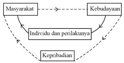 hubungan antara kebudayaan dan kepribadian