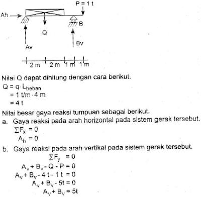 rumus gaya reaksi pada arah horisontal dan vertikal