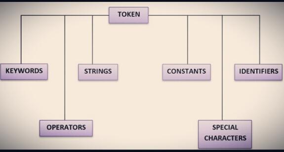 C tokens