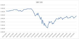 krizde yatırım