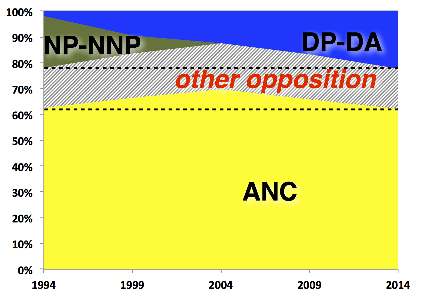 Vote since 1994 including NP and NNP