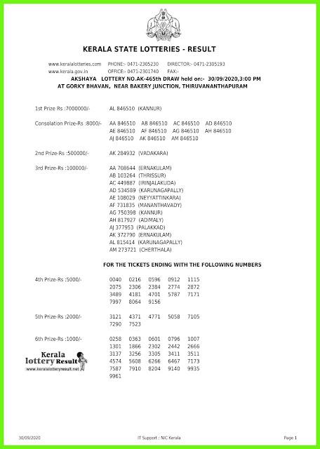LIVE: Kerala Lottery Result 30-09-2020 Akshaya AK - 465 Lottery Result