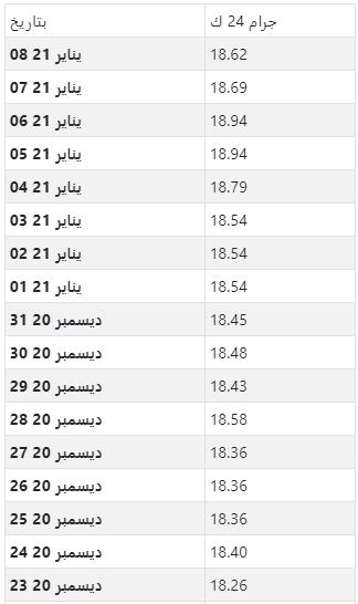 أسعار الذهب اليومية بالدينار الكويتي لكل جرام عيار 24