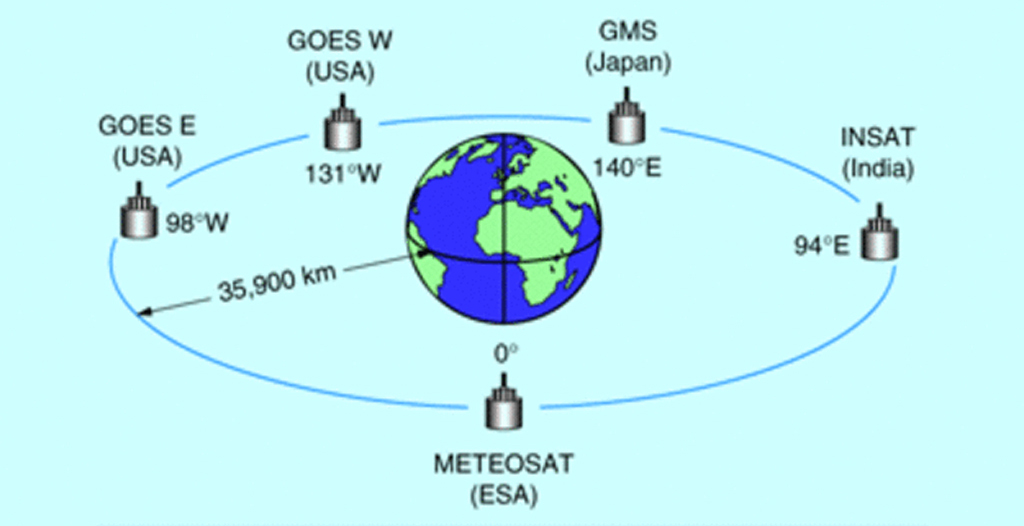 geostationary operational environmental satellite and e Geostationary operational environmental satellites – r series ground  team  also performed electronic upgrades to the 91 meter antennas at noaa's satellite .